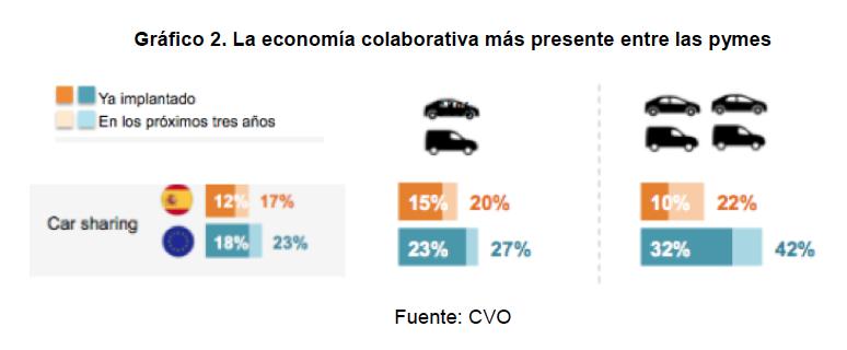 La economía colaborativa más presente en las empresas