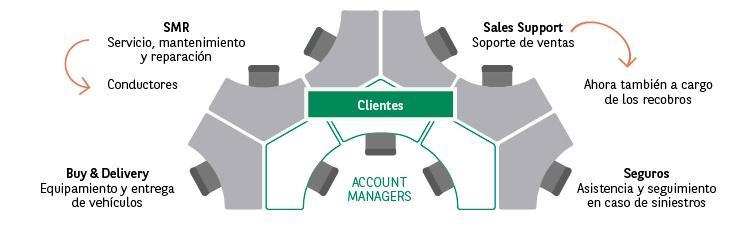 Account Team