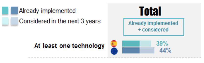 Aceleración de los Híbridos y eléctricos en los próximos años