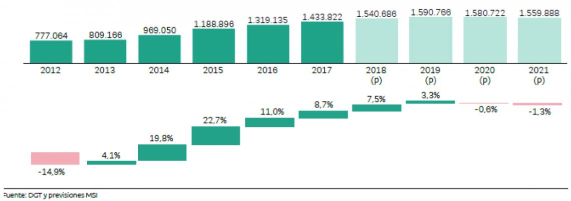 Matriculaciones: crecimiento hasta 2019 y recesión en 2020