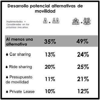 Desarrollo potencial alternativas de movilidad