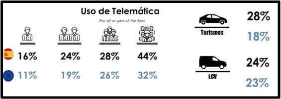Uso de Telemática