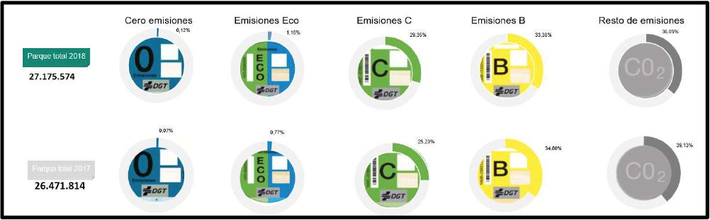 distintivo medioambiental C, CERO o ECO