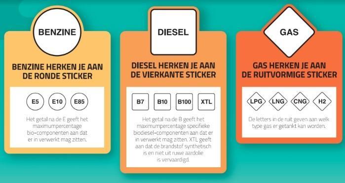 Nieuwe EU brandstoflabels